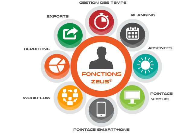 Fonctions logiciel gestion des temps Zeus SaaS